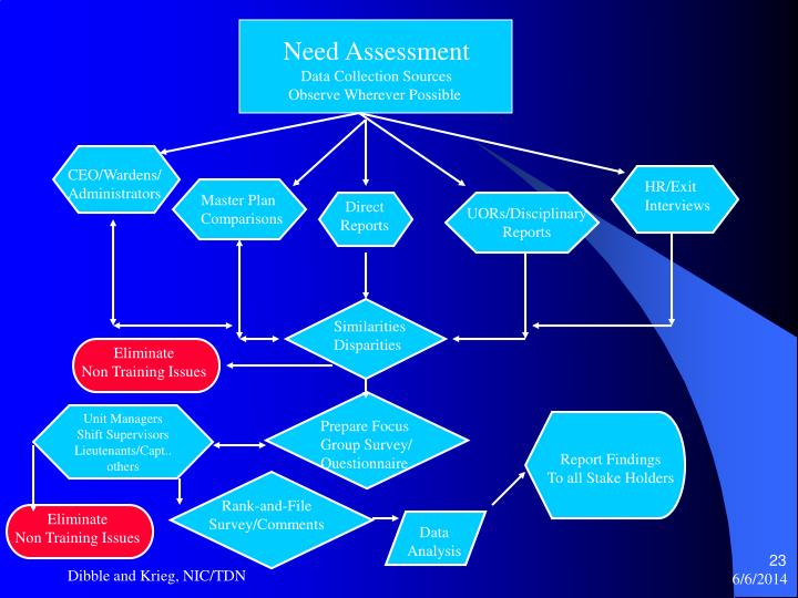 Need Assessment