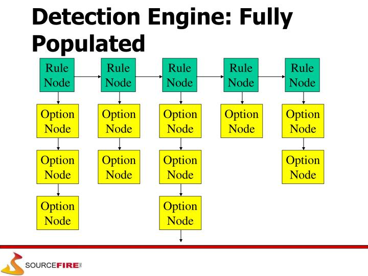 Detection Engine: Fully Populated