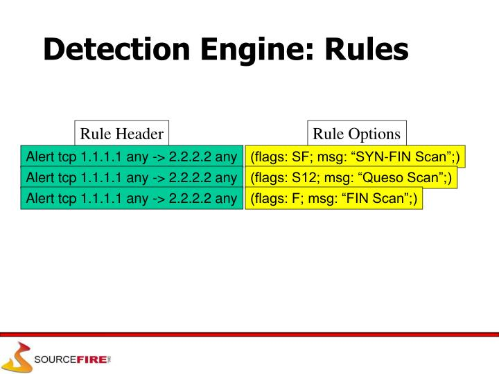 Detection Engine: Rules
