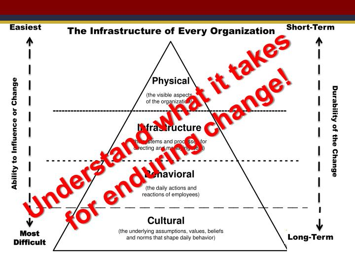 The Infrastructure of Every Organization