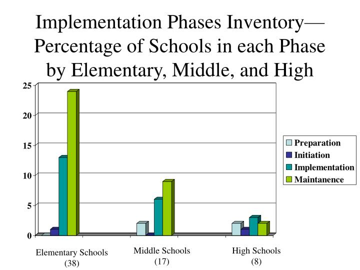 Implementation Phases Inventory—Percentage of Schools in each Phase