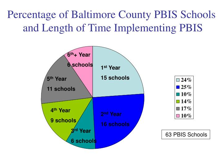 Percentage of Baltimore County PBIS Schools