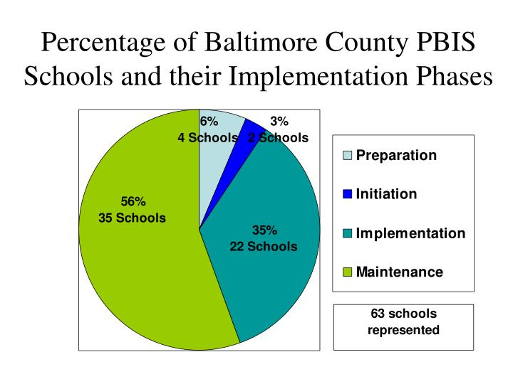 Percentage of Baltimore County PBIS Schools and their Implementation Phases
