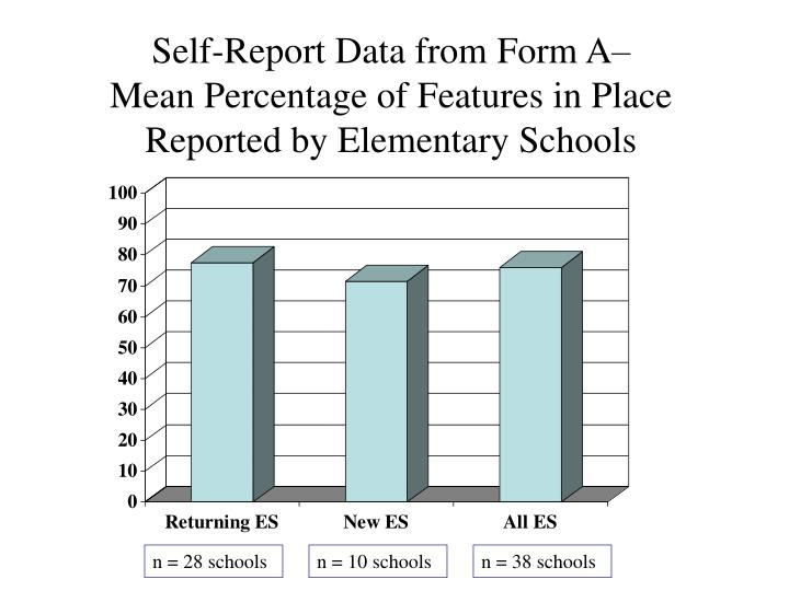 Self-Report Data from Form A–