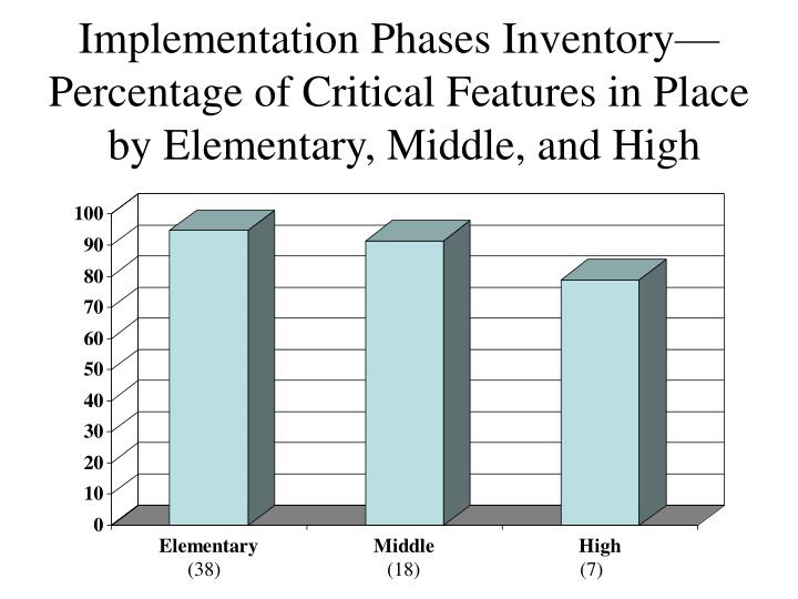 Implementation Phases Inventory—Percentage of Critical Features in Place