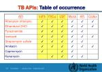tb apis table of occurrence