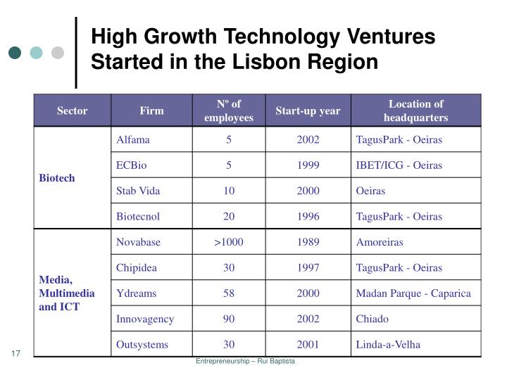 High Growth Technology Ventures Started in the Lisbon Region