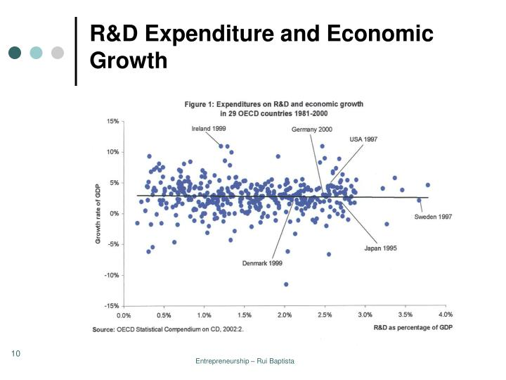 R&D Expenditure and Economic Growth