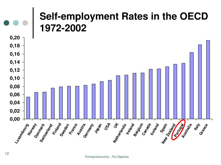 Self-employment Rates in the OECD 1972-2002