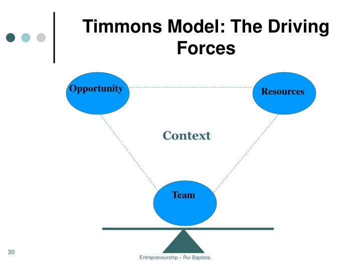 Timmons Model: The Driving Forces