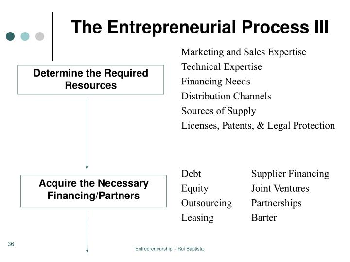 The Entrepreneurial Process III