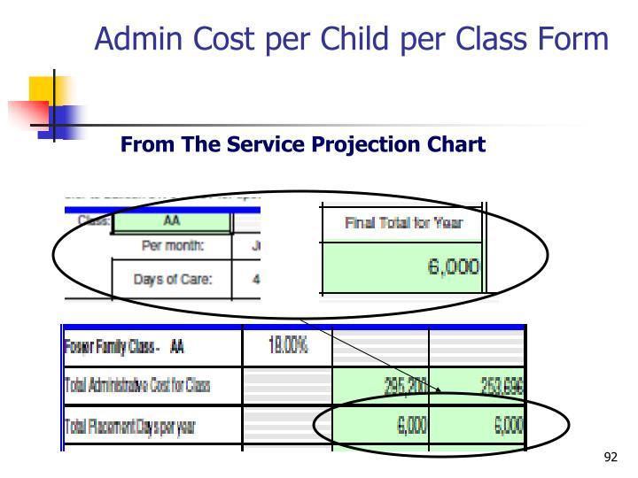 Admin Cost per Child per Class Form