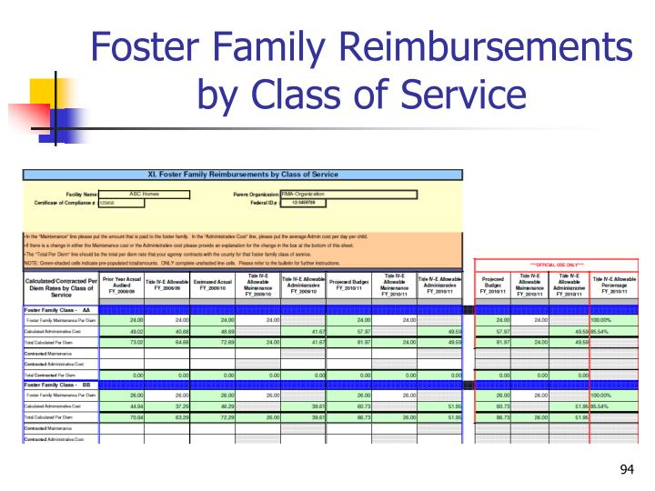 Foster Family Reimbursements by Class of Service