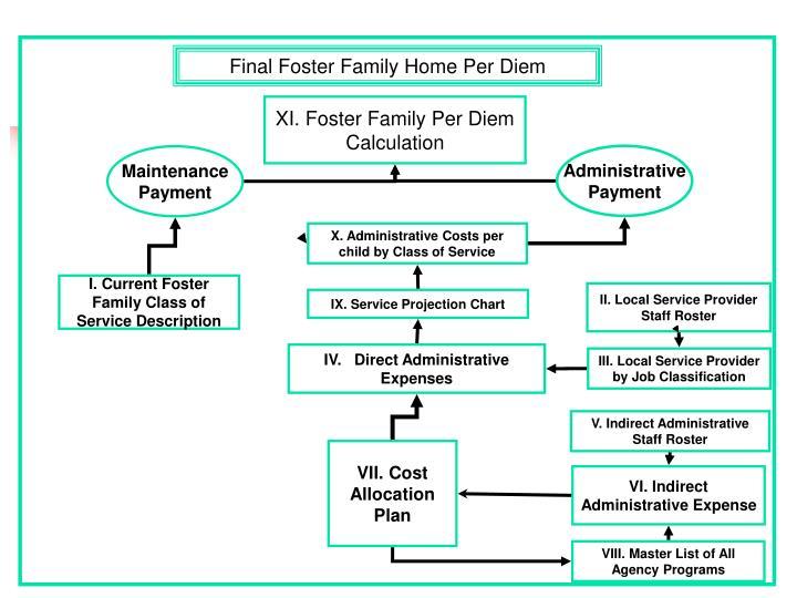 Final Foster Family Home Per Diem