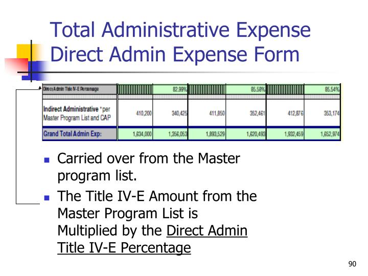 Total Administrative Expense