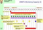 dwaf s monitoring capacity 2