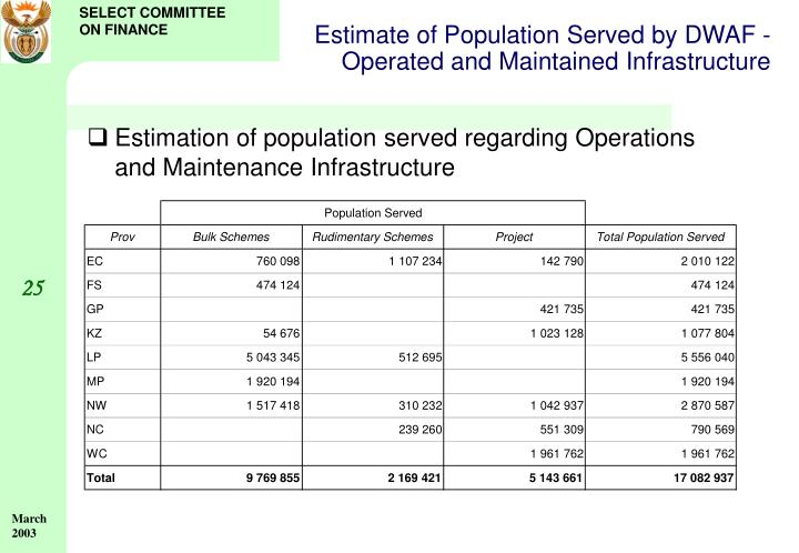 Estimate of Population Served by DWAF - Operated and Maintained Infrastructure