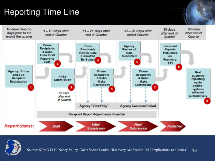 Reporting Time Line