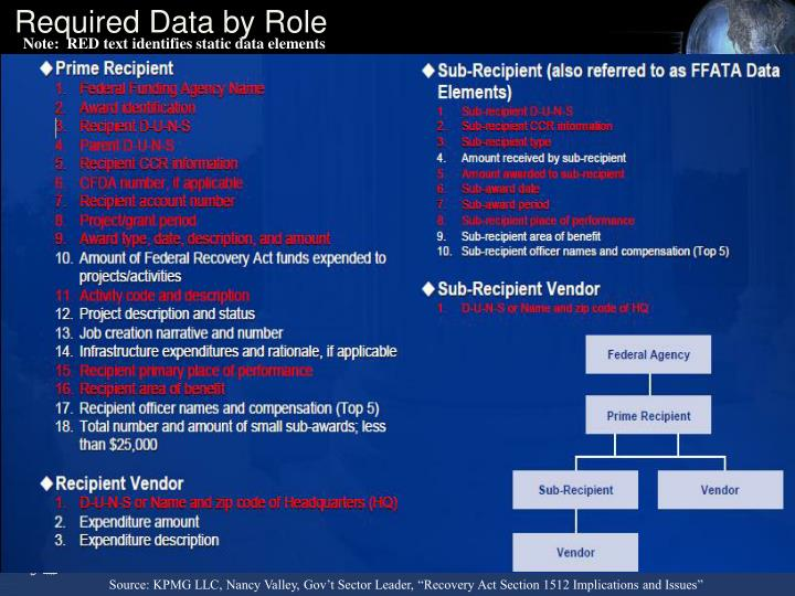 Required Data by Role