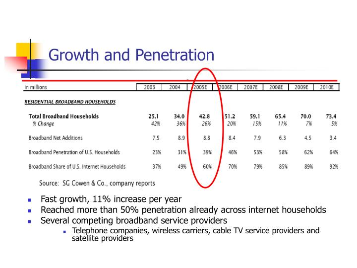 Growth and Penetration