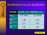 extubation success predictors