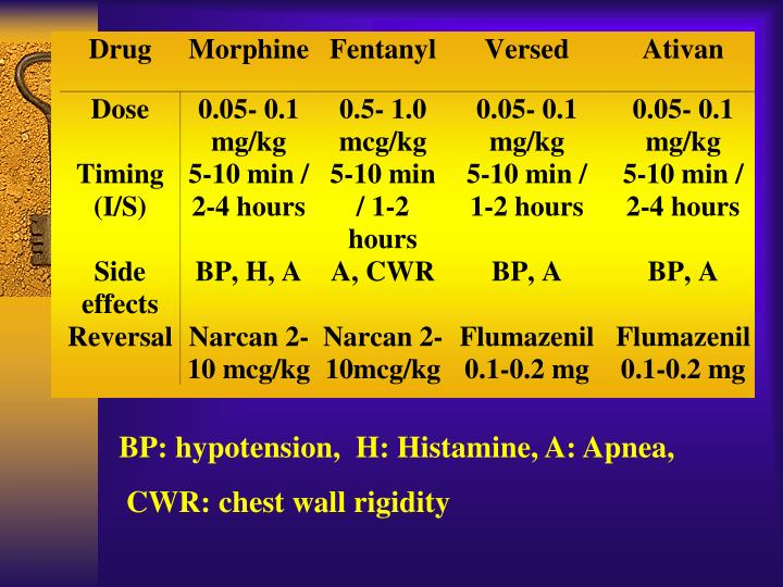 BP: hypotension,  H: Histamine, A: Apnea,