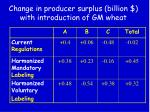 change in producer surplus billion with introduction of gm wheat
