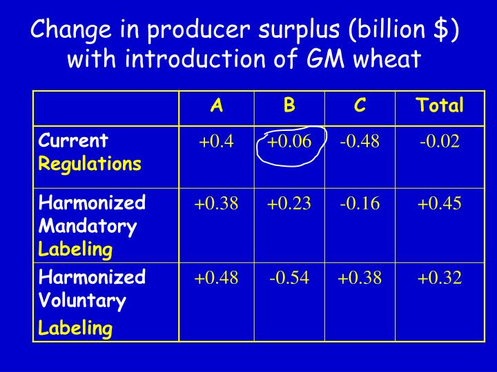 Change in producer surplus (billion $) with introduction of GM wheat