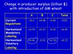 change in producer surplus billion with introduction of gm wheat3
