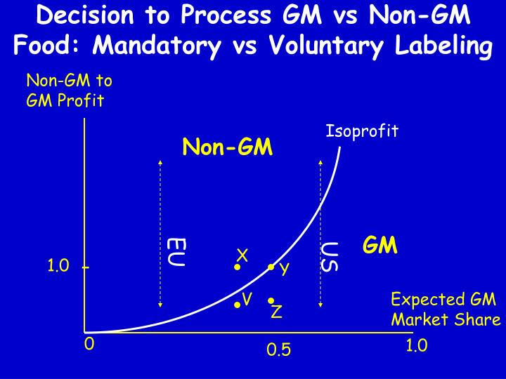 Decision to Process GM vs Non-GM Food: Mandatory vs Voluntary Labeling