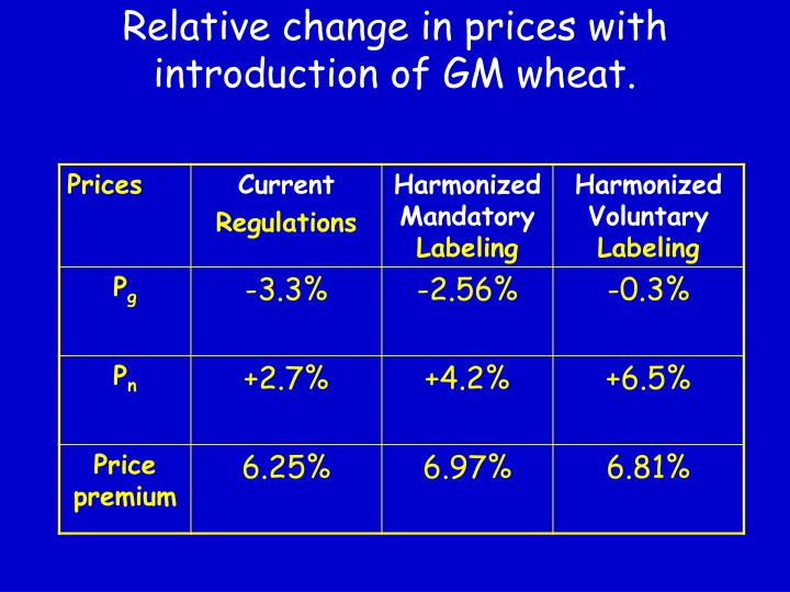 Relative change in prices with introduction of GM wheat.
