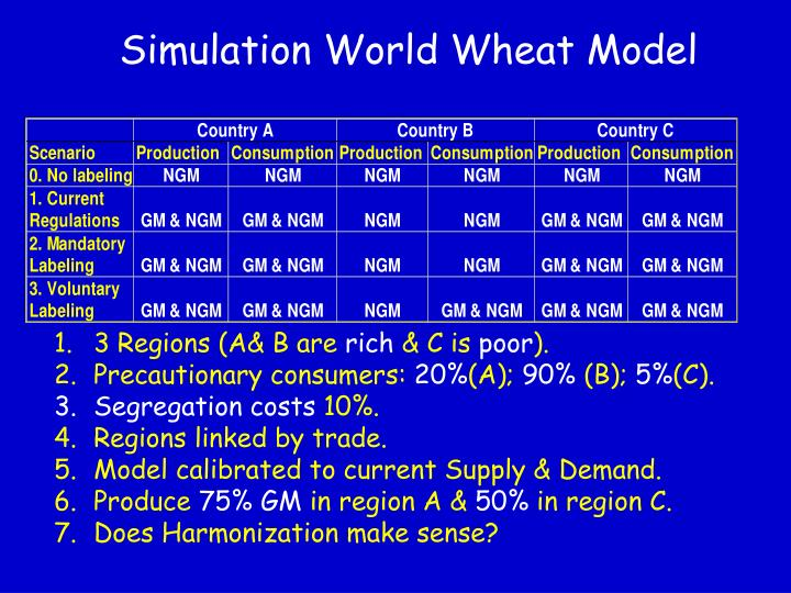 Simulation World Wheat Model
