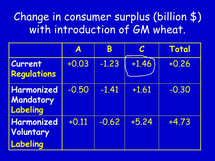 Change in consumer surplus (billion $) with introduction of GM wheat.