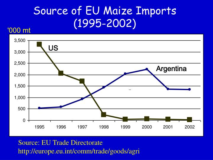 Source of EU Maize Imports (1995-2002)