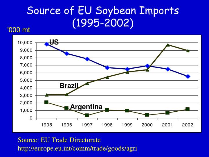 Source of EU Soybean Imports (1995-2002)