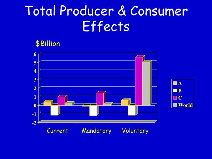 Total Producer & Consumer Effects