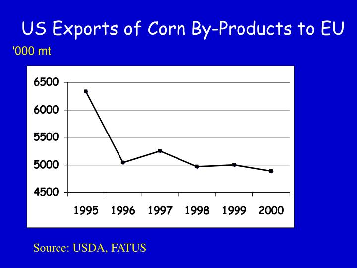 US Exports of Corn By-Products to EU
