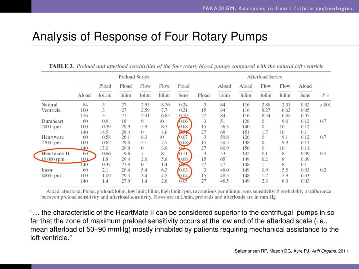 Analysis of Response of Four Rotary Pumps