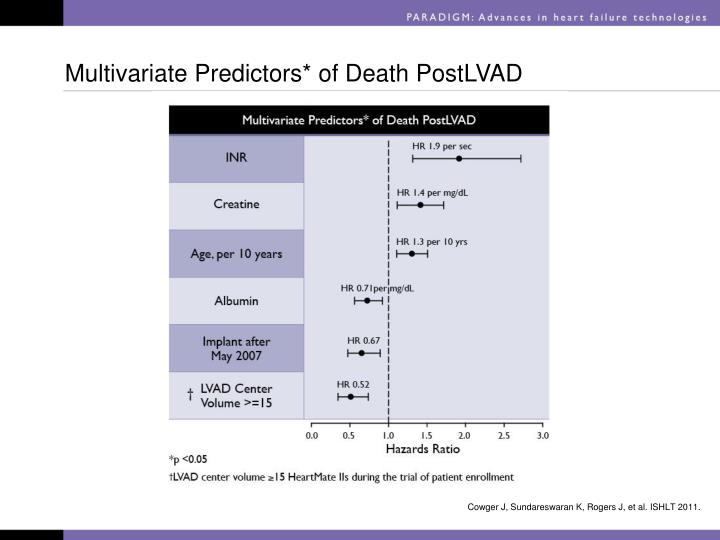 Multivariate Predictors* of Death PostLVAD