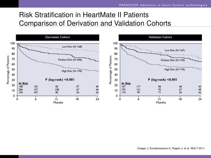Risk Stratification in HeartMate II Patients