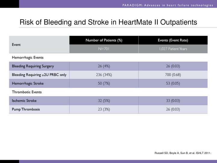 Risk of Bleeding and Stroke in HeartMate II Outpatients