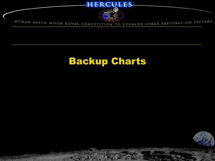Backup Charts