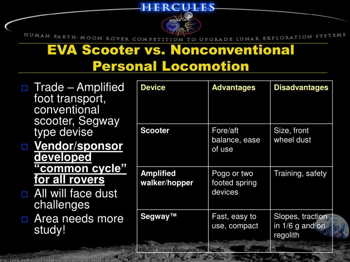 EVA Scooter vs. Nonconventional Personal Locomotion