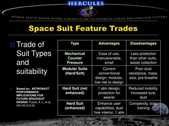 Space Suit Feature Trades