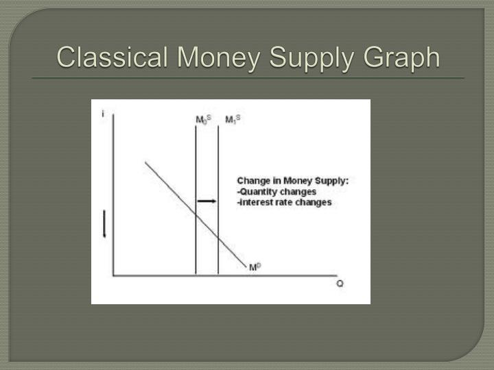Classical Money Supply Graph