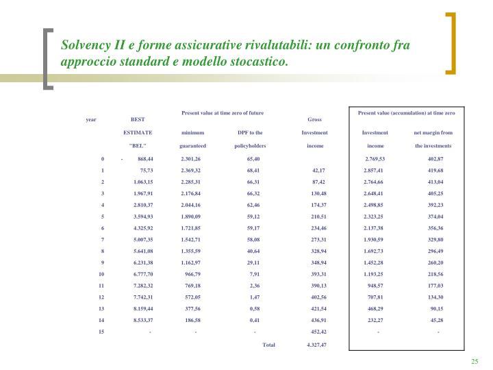 Solvency II e forme assicurative rivalutabili: un confronto fra approccio standard e modello stocastico.