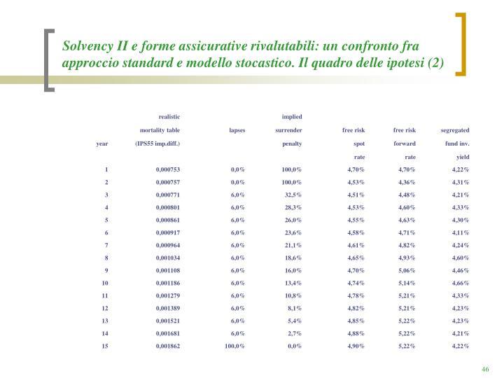 Solvency II e forme assicurative rivalutabili: un confronto fra approccio standard e modello stocastico. Il quadro delle ipotesi (2)
