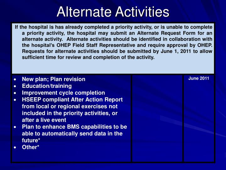 Alternate Activities