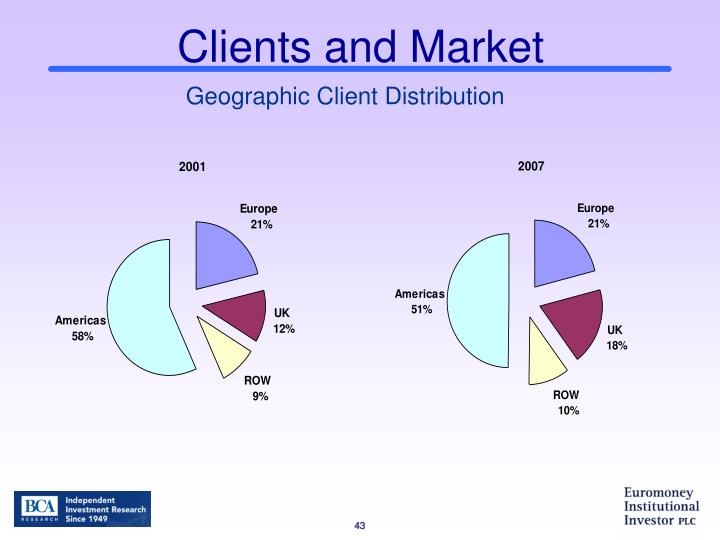 Clients and Market