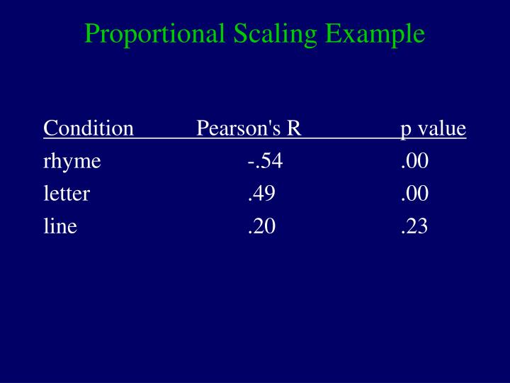 Proportional Scaling Example